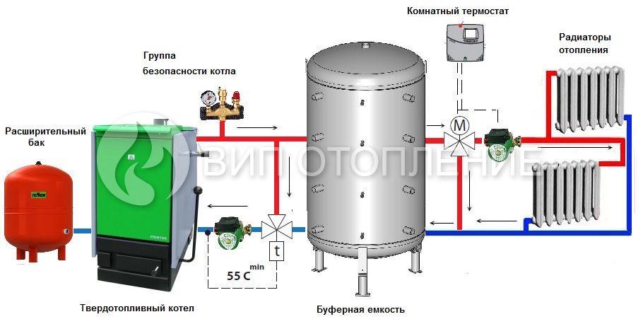Схема отопления на твердом